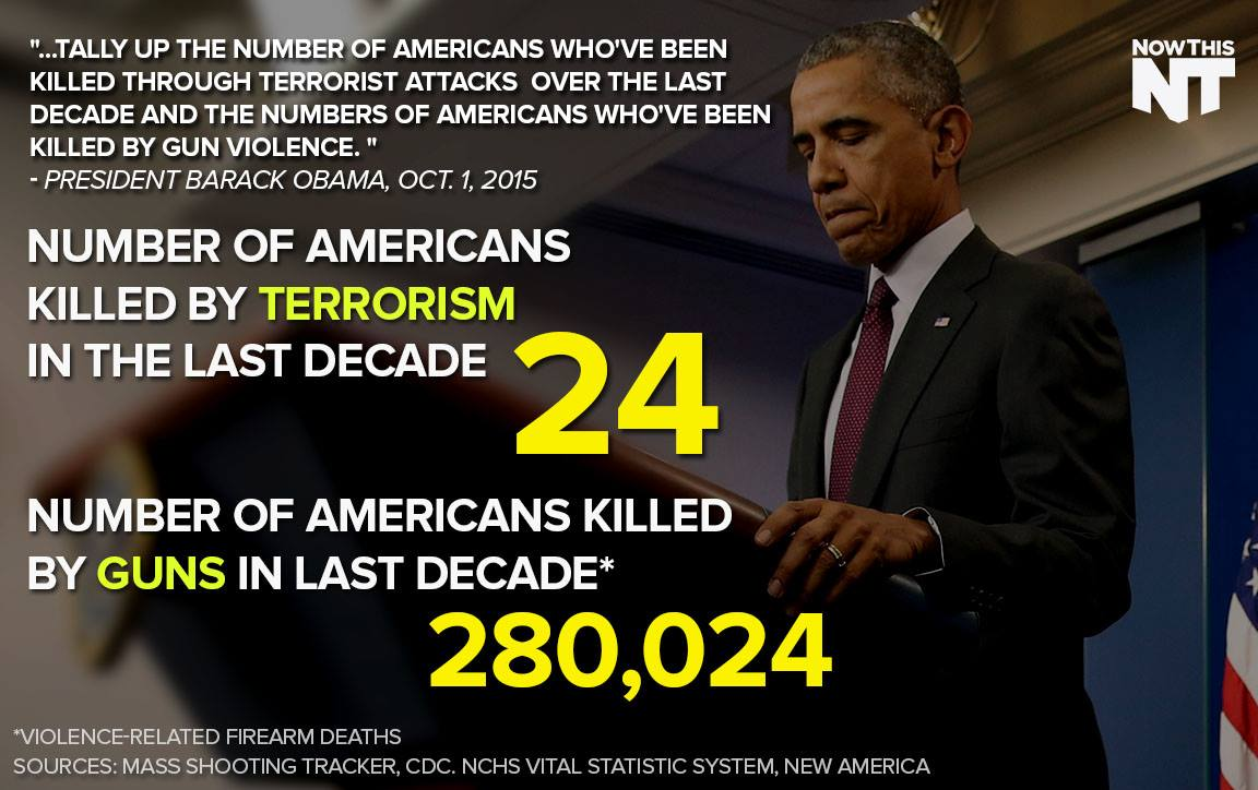 Fact-checking a comparison of gun deaths and terrorism deaths
