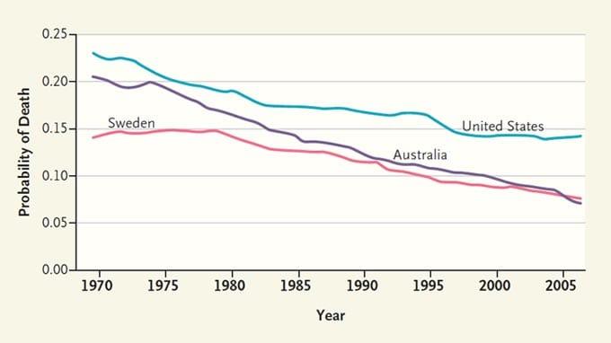 Where Does U.S. Health Care Rank Among Major Nations?