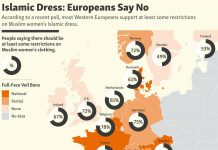 According to a recent poll, most Western Europeans support at least some restrictions on Muslim women's Islamic dress.