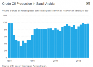 Saudi-Iranian Tensions Raise Fears In Oil Markets