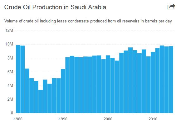 Saudi-Iranian Tensions Raise Fears In Oil Markets