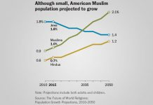 US Muslim Population To Double By 2050