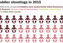 WHAT'S TRUE: Broad counts indicate that 21 toddlers shot and killed themselves or others in 2015; 19 Americans died at the hands of potential or suspected Islamic terrorists.