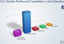 Muslims Back Clinton, Poll Finds