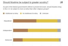 Americans Have Double Standards On Religious Violence