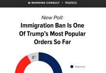 Americans Praise Trump Executive Orders Poll Shows
