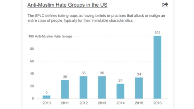 Hate Crimes Rise For Second Straight Year In 2016