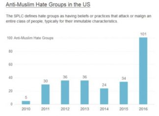 Hate Groups In Social Media On Rise